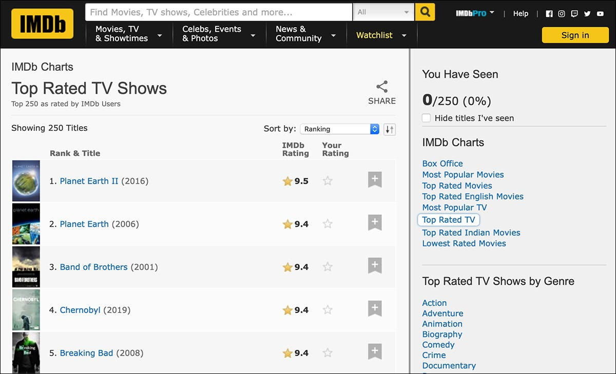 """The """"Top Rated TV Shows"""" on IMDB."""