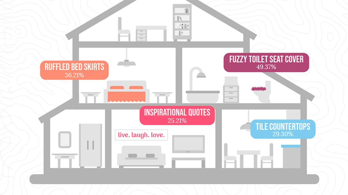 Diagram of a house, showing locations of hated interior design trends.