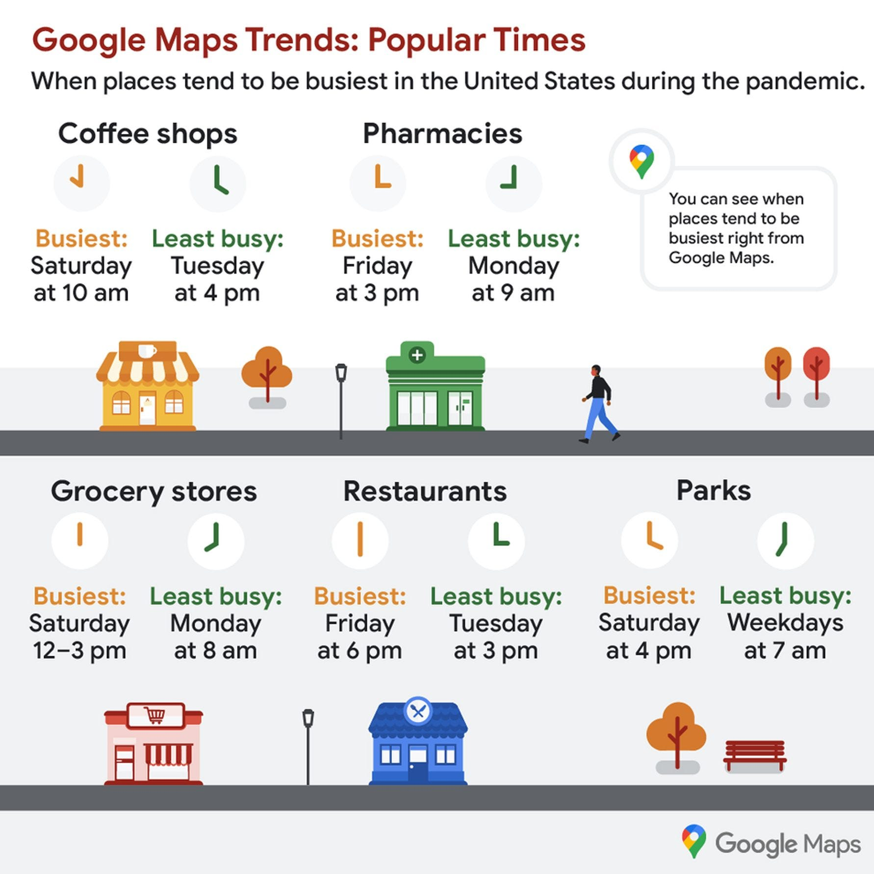 An inforgraphic shows the most and least busy times at grocery stores.