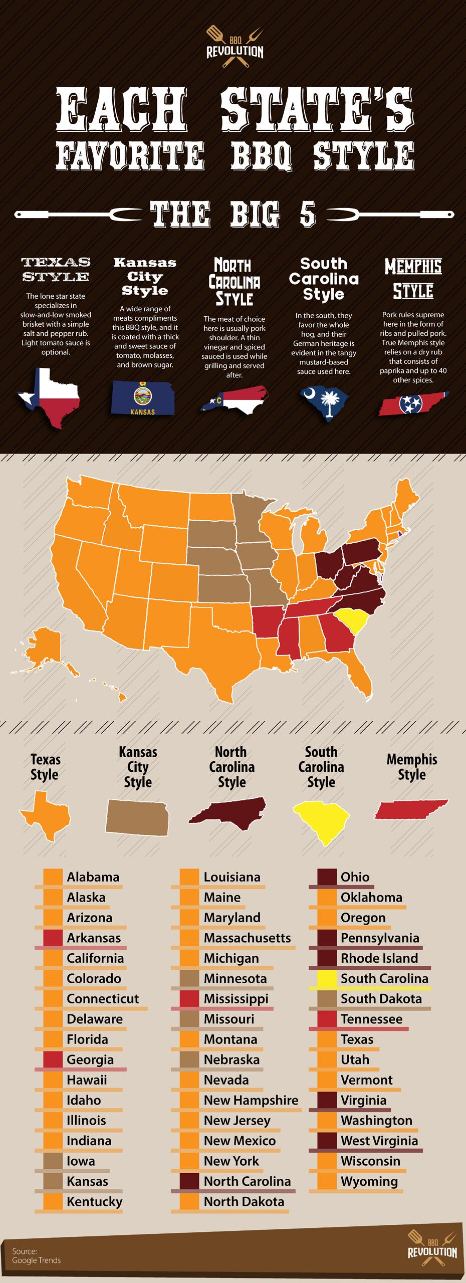 A color-coded map of the most popular barbecue sauces in each state.