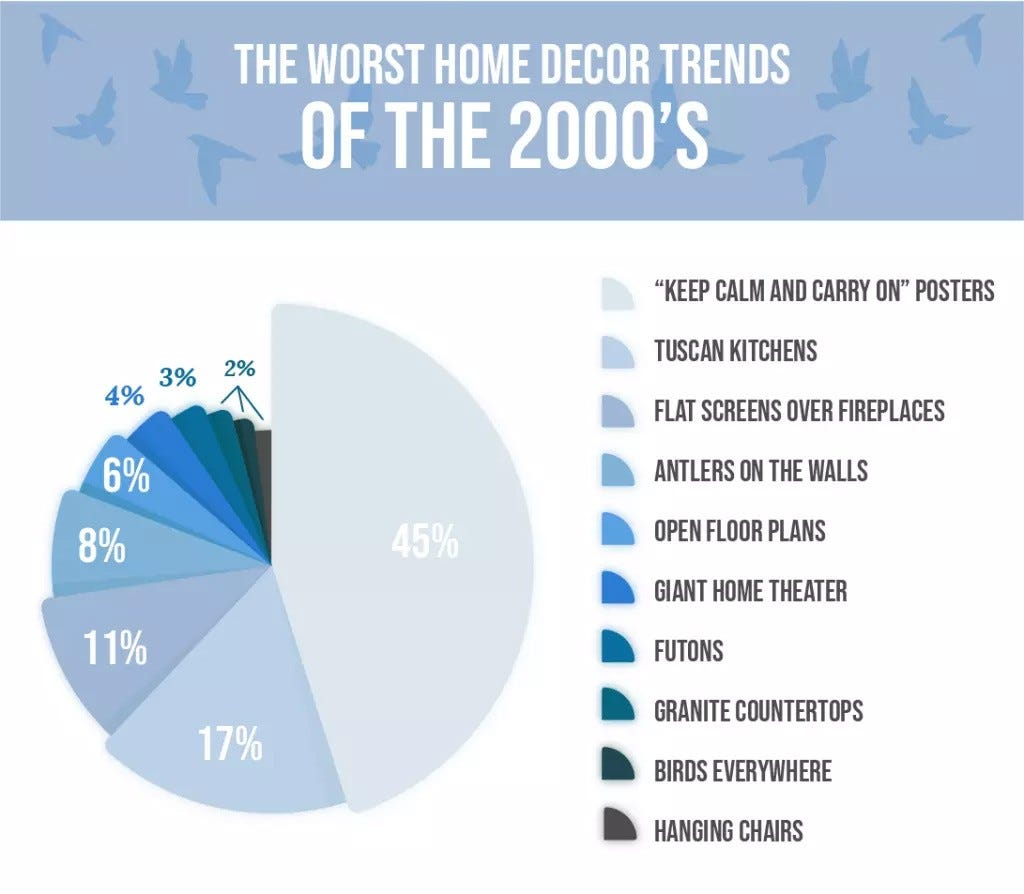 Chart of the worst home decor trends of the 2000s