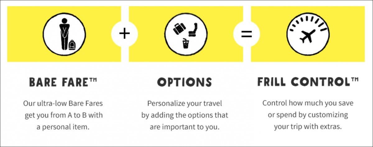 spirit fare options
