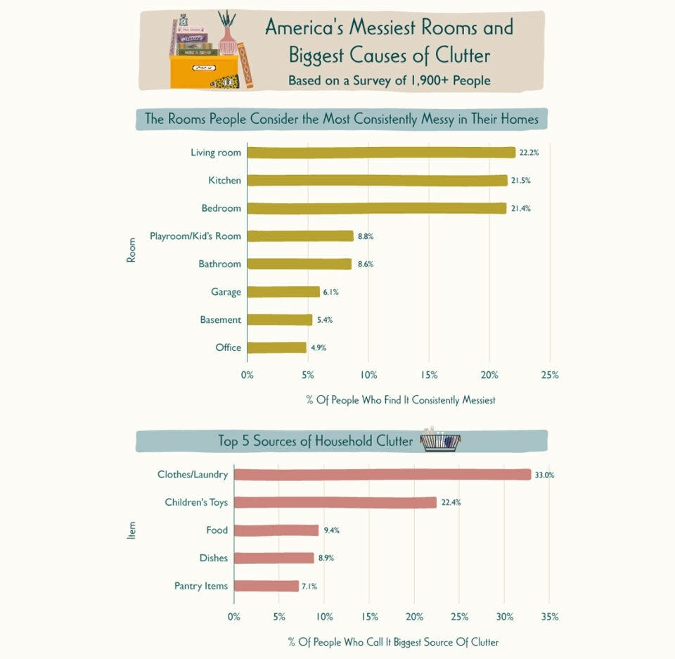 A graph showing survey results of the items that cause the most messes, and the messiest room in the house.
