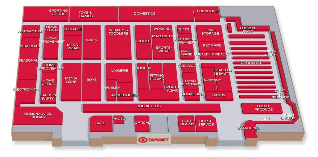 Layout of a Target store