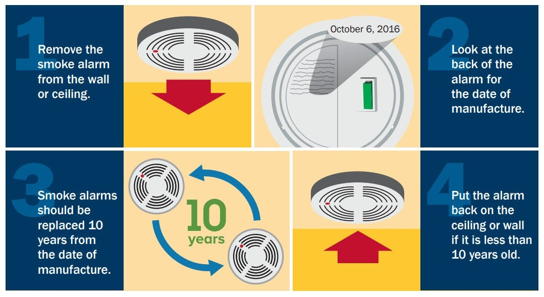 Illustration depicting the steps in removing your fire alarm and checking the date on the back.